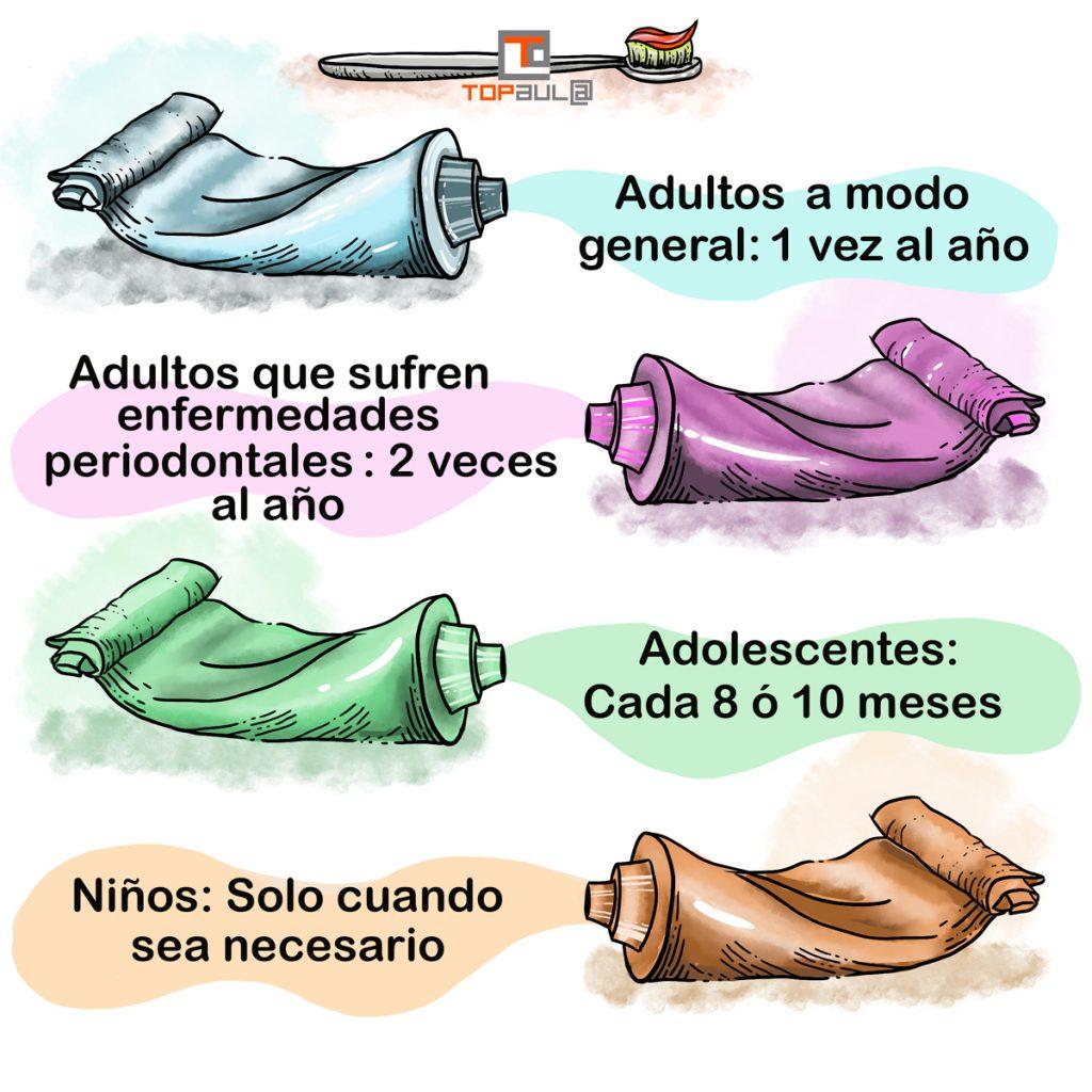 Infografía ¿Cada cuánto debo hacerme una limpieza dental? - www.topaulasalud.com