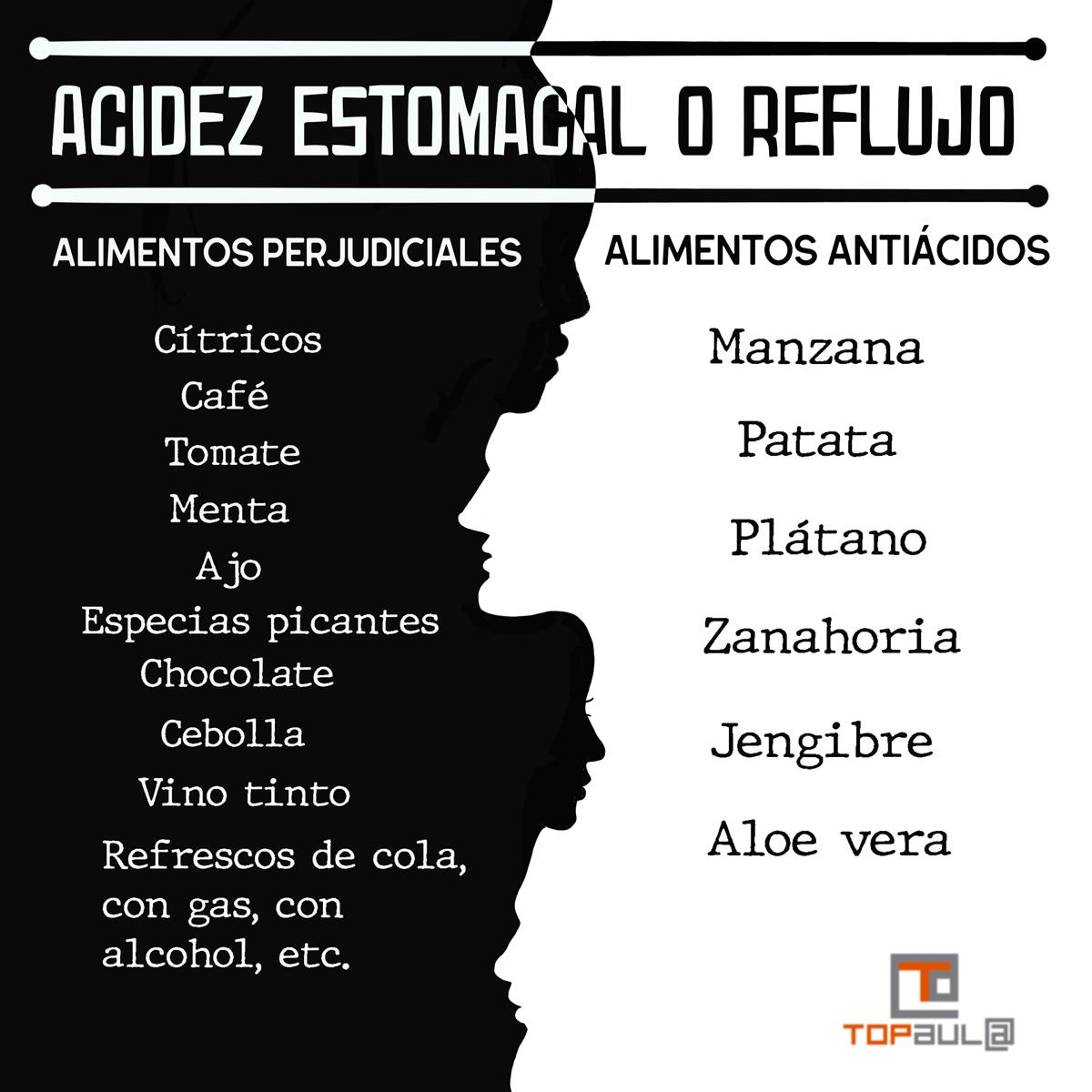 Infografía ¿Qué podemos hacer si sufrimos acidez o reflujo? - www.topaula.com
