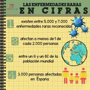 Infografía - Día Mundial de las Enfermedades Raras - www.topaula.com